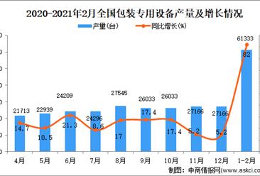 2021年1-2月中国包装专用设备产量数据统计分析
