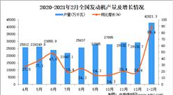 2021年1-2月中国发动机产量数据统计分析
