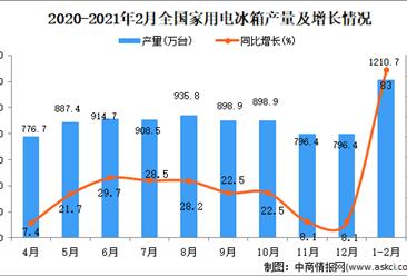 2021年1-2月中国家用电冰箱产量数据统计分析