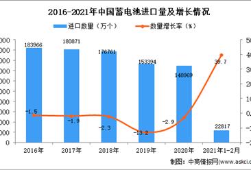 2021年1-2月蓄电池进口数据统计分析