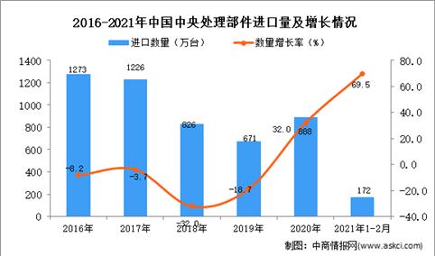 2021年1-2月中央处理部件进口数据统计分析