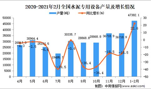 2021年1-2月中国水泥专用设备产量数据统计分析