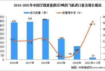 2021年1-2月空载重量超过2吨的飞机进口数据统计分析
