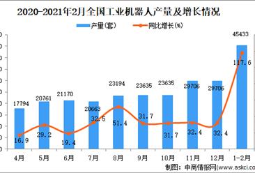 2021年1-2月中国工业机器人产量数据统计分析