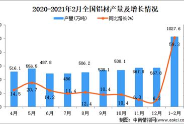 2021年1-2月中国铝材产量数据统计分析