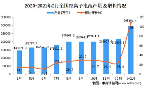 2021年1-2月中国锂电子电池产量数据统计分析