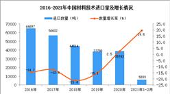 2021年1-2月材料技术进口数据统计分析