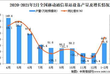 2021年1-2月中国移动通信基站设备产量数据统计分析