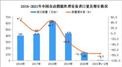 2021年1-2月自动数据处理设备进口数据统计分析