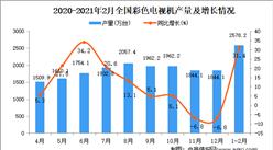 2021年1-2月中国彩色电视机产量数据统计分析