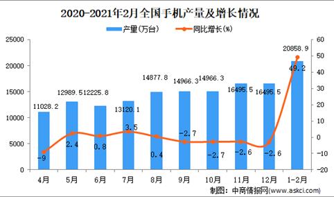 2021年1-2月中国手机产量数据统计分析