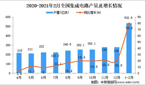 2021年1-2月中国集成电路产量数据统计分析