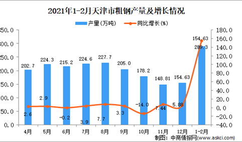 2021年1-2月天津市粗钢产量数据统计分析