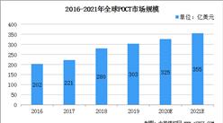 """2021年全球POCT行业市场规模355亿美元    形成""""4+X""""竞争格局"""