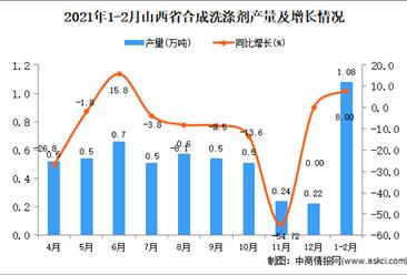 2021年1-2月山西省合成洗涤剂产量数据统计分析