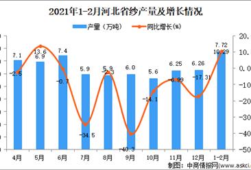 2021年1-2月河北省纱产量数据统计分析
