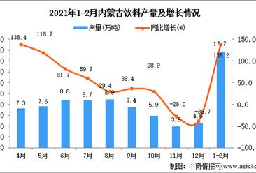 2021年1-2月内蒙古自治区饮料产量数据统计分析 