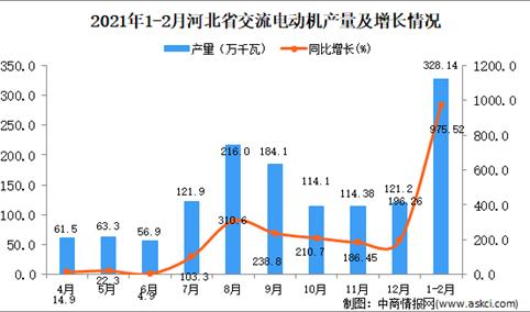 2021年1-2月河北省交流电动机产量数据统计分析