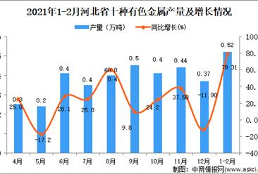 2021年1-2月河北省十种有色金属产量数据统计分析