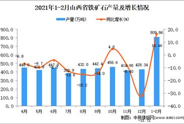2021年1-2月山西省铁矿石产量数据统计分析