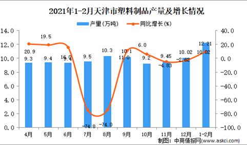 2021年1-2月天津市塑料制品产量数据统计分析