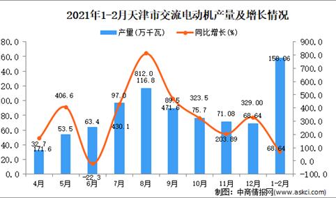 2021年1-2月天津市交流电动机产量数据统计分析