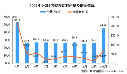 2021年1-2月内蒙古自治区铝材产量数据统计分析