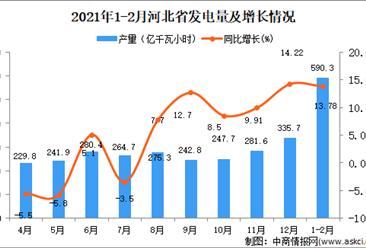 2021年1-2月河北省发电量数据统计分析