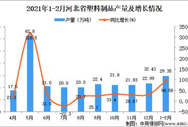 2021年1-2月河北省塑料制品产量数据统计分析