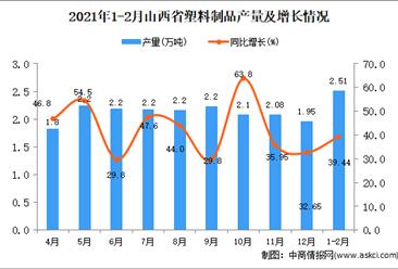 2021年1-2月山西省塑料制品产量数据统计分析