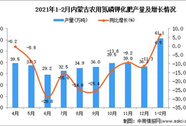 2021年1-2月内蒙古自治区农用氮磷钾化肥产量数据统计分析