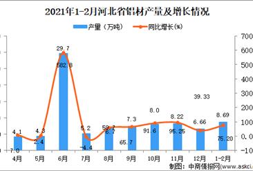 2021年1-2月河北省铝材产量数据统计分析