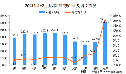 2021年1-2月天津市生铁产量数据统计分析
