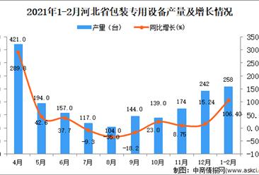 2021年1-2月河北省包装专用设备产量数据统计分析