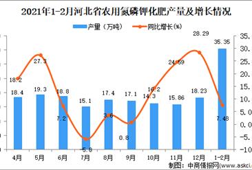2021年1-2月河北省农用氮磷钾化肥产量数据统计分析