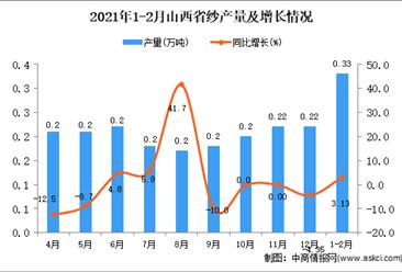 2021年1-2月山西省纱产量数据统计分析