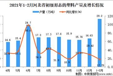 2021年1-2月河北省初级形态的塑料产量数据统计分析