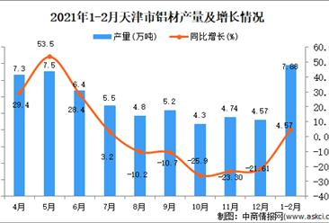 2021年1-2月天津市铝材产量数据统计分析