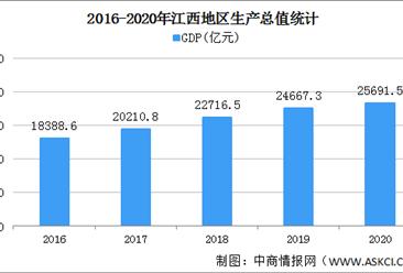 2020年江西统计公报:GDP总量25692亿 社会消费品零售总额增长3.0%(附图表)