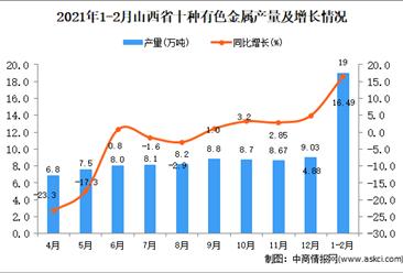 2021年1-2月山西省十种有色金属产量数据统计分析