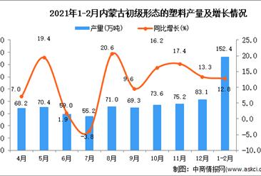 2021年1-2月内蒙古自治区初级形态的塑料产量数据统计分析