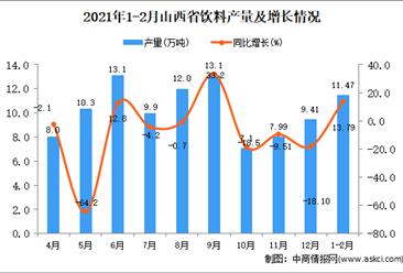 2021年1-2月山西省饮料产量数据统计分析