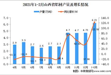 2021年1-2月山西省铝材产量数据统计分析