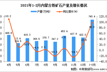 2021年1-2月内蒙古自治区铁矿石产量数据统计分析