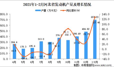 2021年1-2月河北省发动机产量数据统计分析