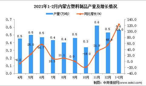 2021年1-2月内蒙古自治区塑料制品产量数据统计分析