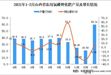2021年1-2月山西省农用氮磷钾化肥产量数据统计分析
