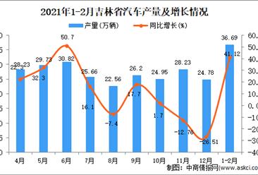 2021年1-2月吉林省汽车产量数据统计分析