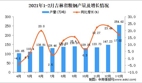2021年1-2月吉林省粗钢产量数据统计分析