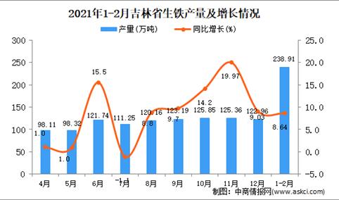 2021年1-2月吉林省生铁产量数据统计分析